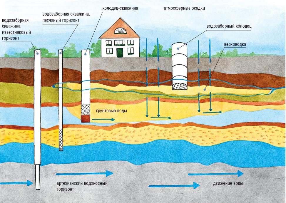 схема водозалеганий