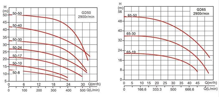 Графики подачи и напора насосов GD, Насосы SPERONI серии GD