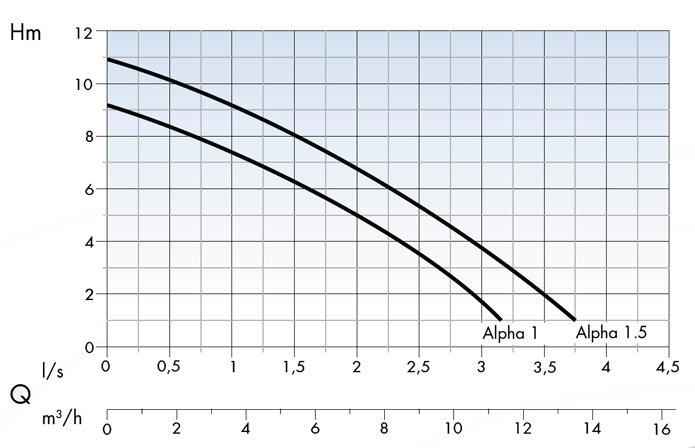Область применения насосов Dreno Pompe серии ALPHA 1-1.5
