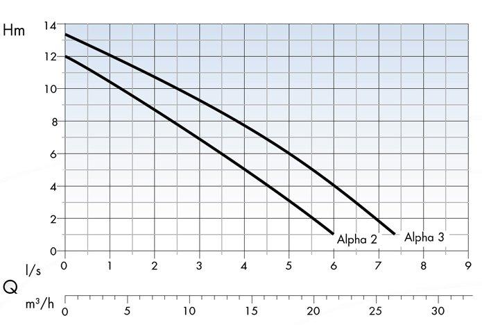 Область применения насосов Dreno Pompe серии ALPHA 2-3