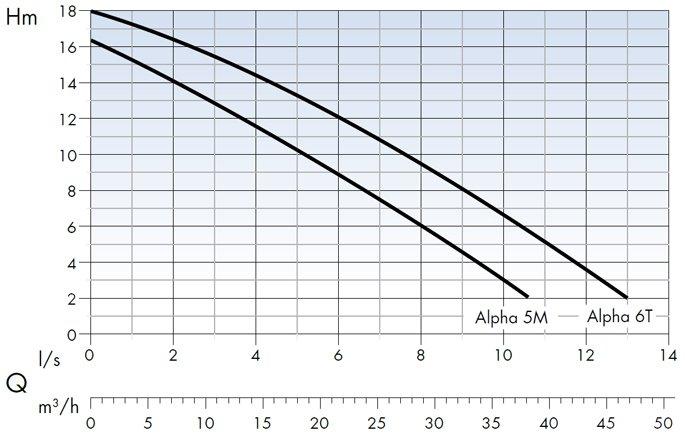 Область применения насосов Dreno Pompe серии ALPHA 4-55