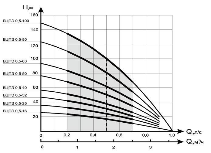 Графики подачи (м³/ч) и напора (м) насосов ВОДОЛЕЙ БЦПЭ 0.5