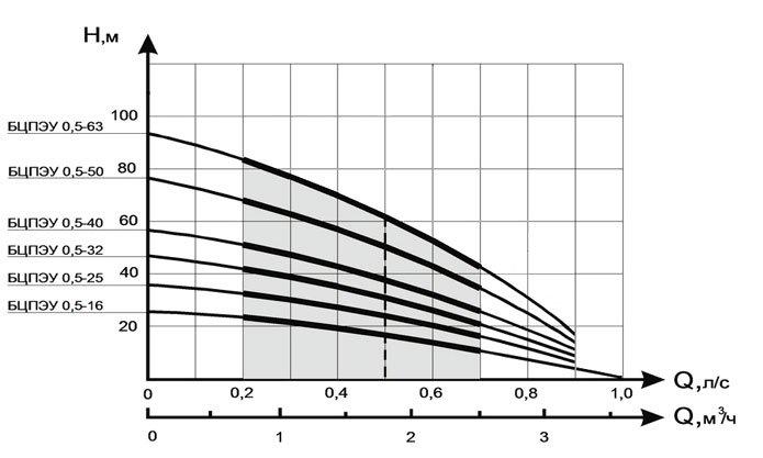 Графики подачи (м³/ч) и напора (м) насосов ВОДОЛЕЙ БЦПЭ-У 0.5