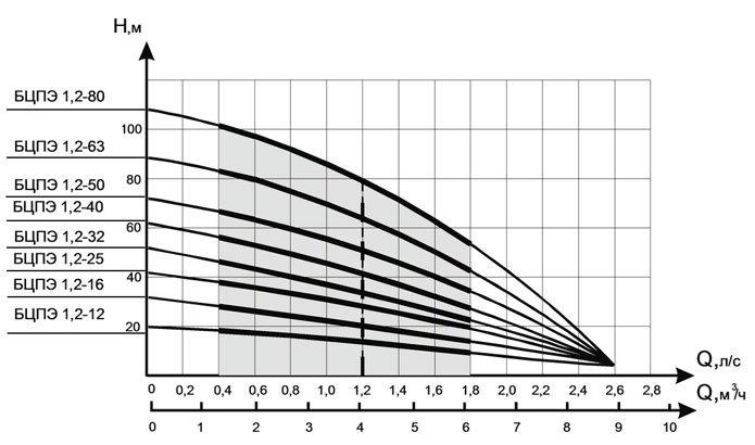 Графики подачи (м³/ч) и напора (м) насосов ВОДОЛЕЙ  БЦПЭ 1.2
