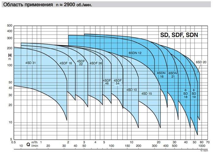 Скважинные насосы CALPEDA   4SDF,  4SD, SDN