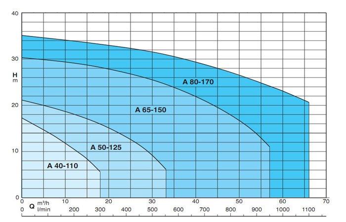 продажа насосов CALPEDA для грязной горячей воды
