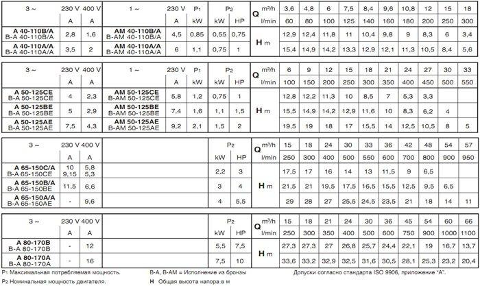 Технические характеристики насосов CALPEDA серии А