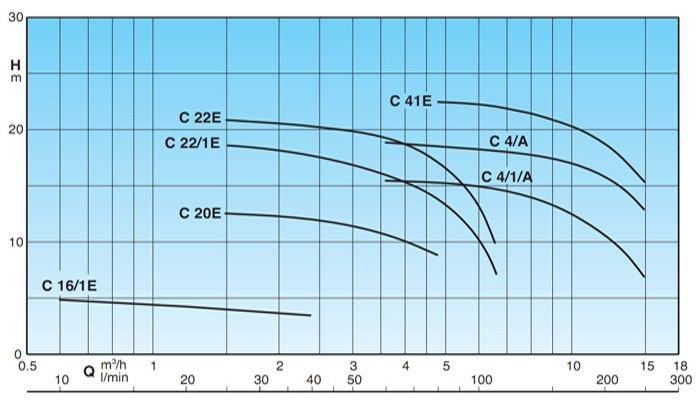 Область применения насосов CALPEDA
