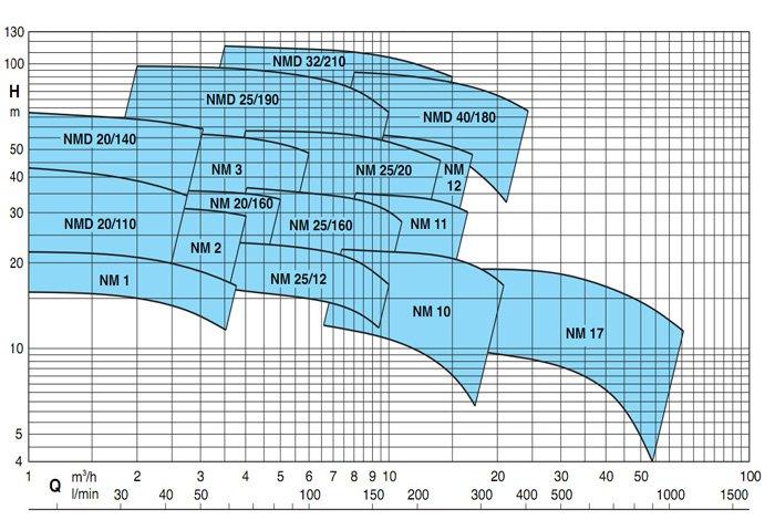 область применения насосов CALPEDA серии NM, NMD