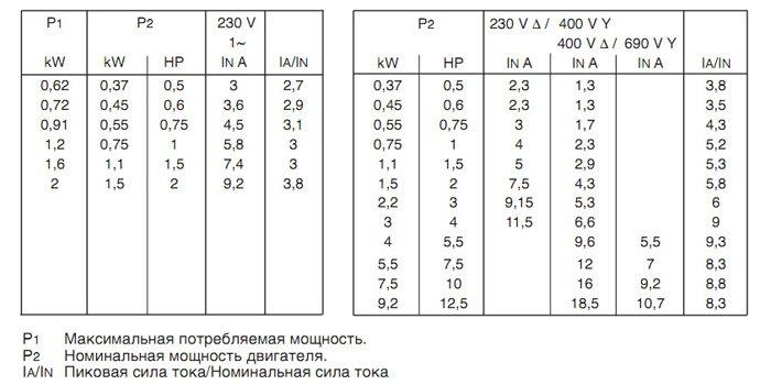Насосы CALPEDA серии NM, NMD в Киеве