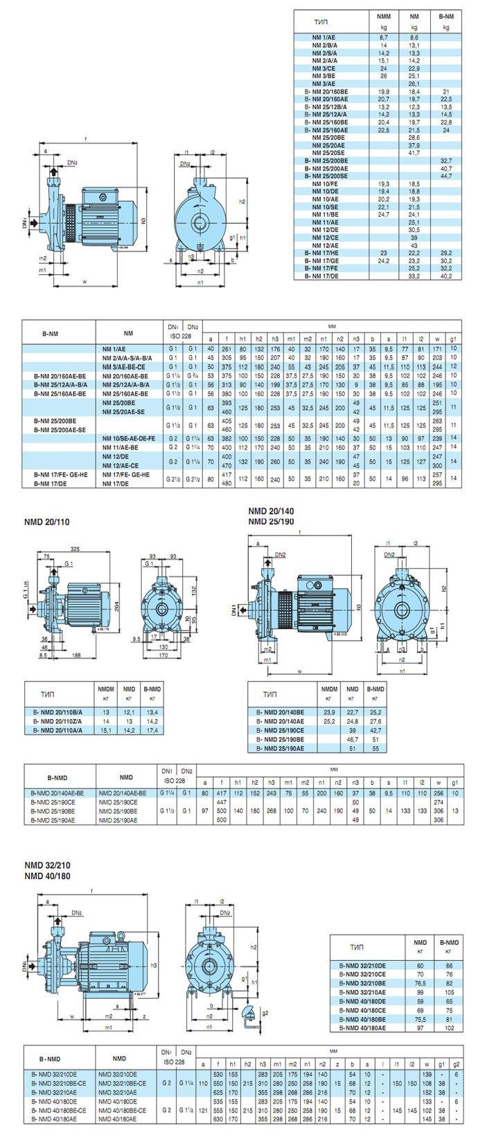характеристики насосов CALPEDA серии NM, NMD