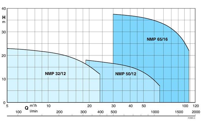 Область применения насосов Caldepa NMP