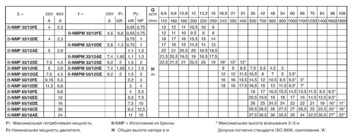 Технические характеристики насосов Caldepa NMP