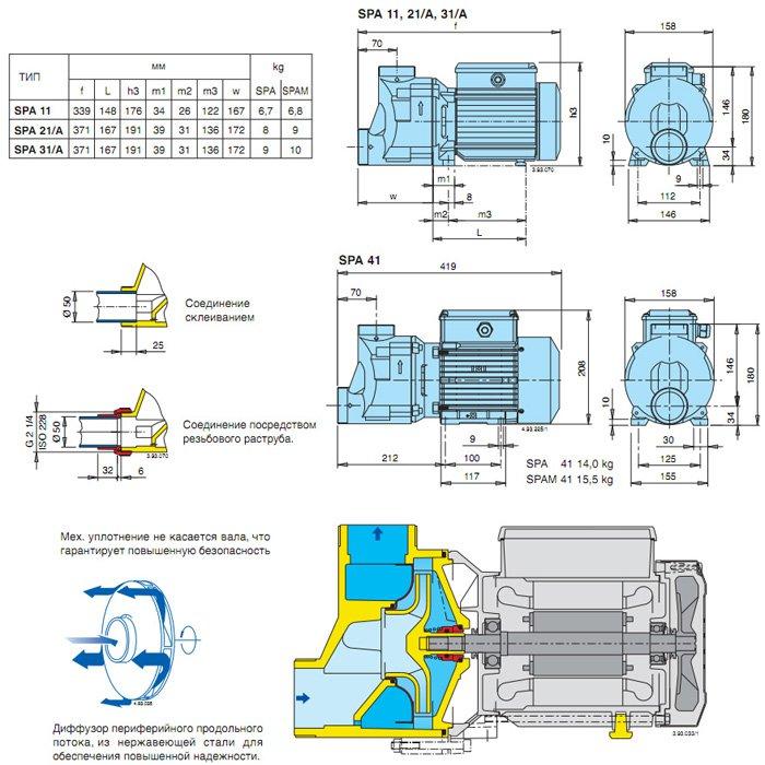характеристики насосов CALPEDA серии SPA