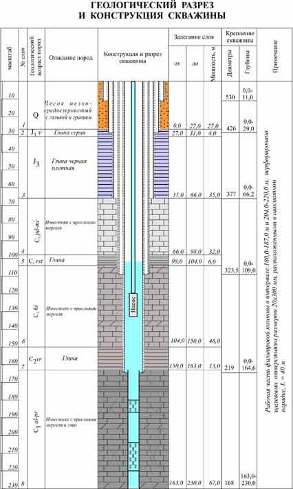 геологический разрез скважины
