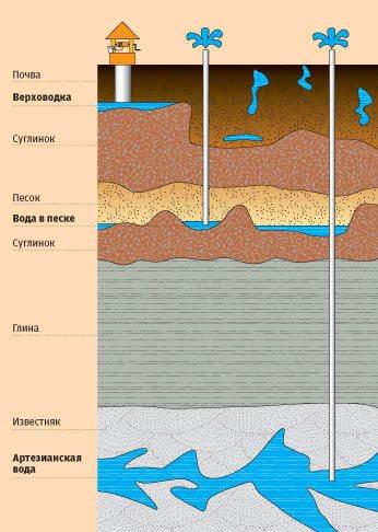 схема водоносных слоев в земле, слои воды