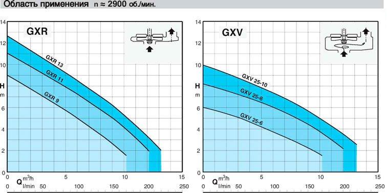 Calpeda - GXR, GXV, дренажные погружные насосы, область применения