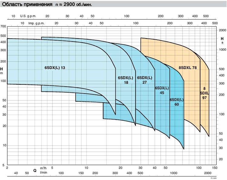 """Calpeda - SDX. Погружные электронасосы для глубоких скважин диаметром 6"""" и 8"""""""