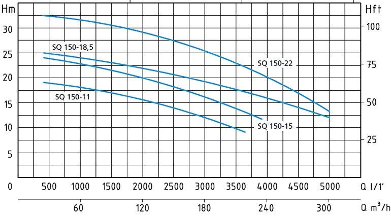 Рабочая диаграмма насосов Speroni серии SQ 150