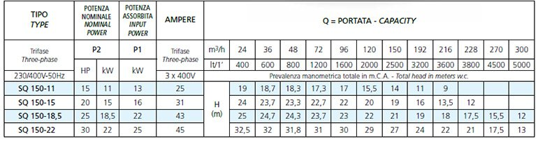 Характеристики насосов Speroni серии SQ 150